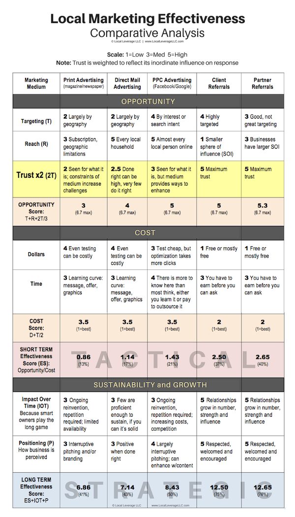 Local Marketing Effectiveness Comparison Matrix